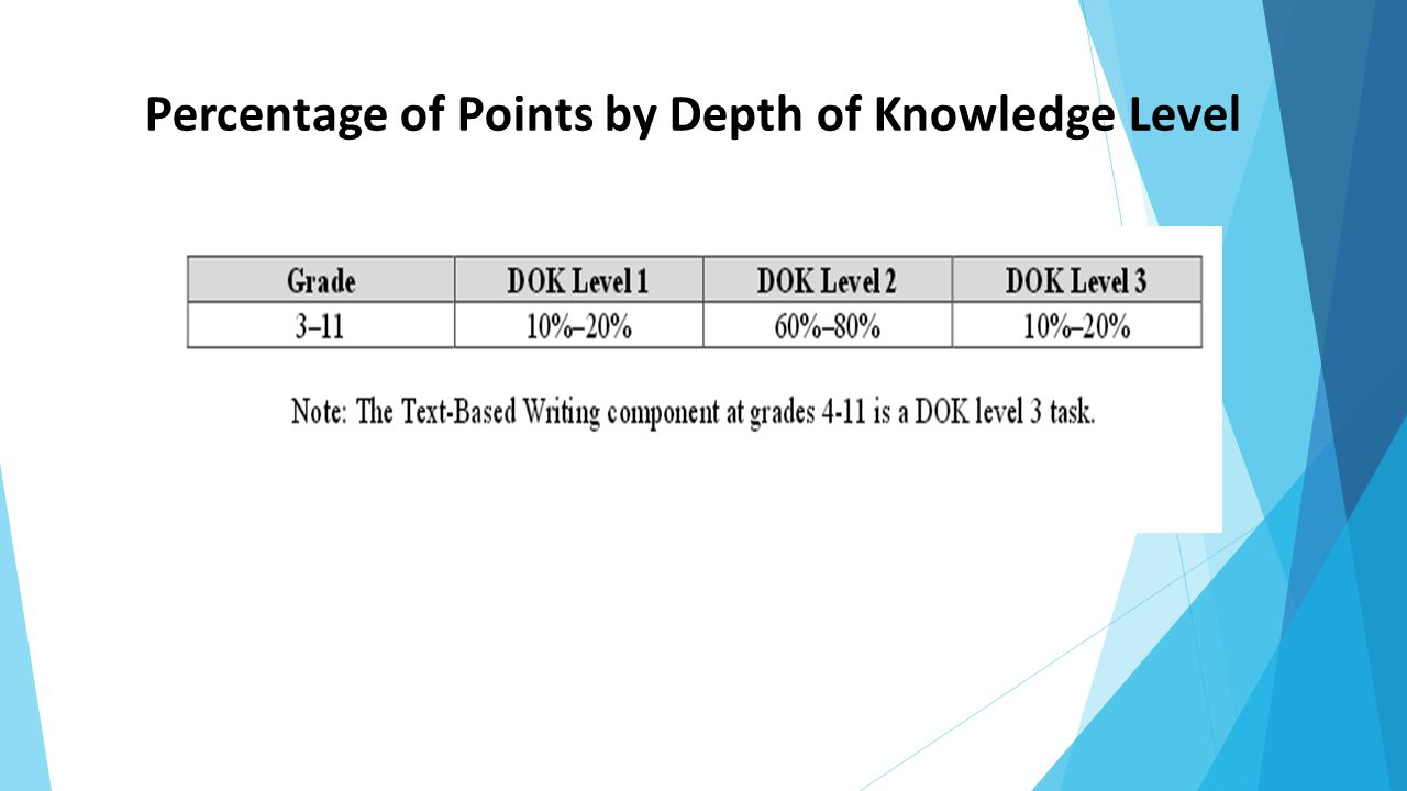 Percentage of Points by Depth of Knowledge Level