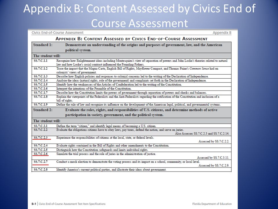Appendix B: Content Assessed by Civics End of Course Assessment