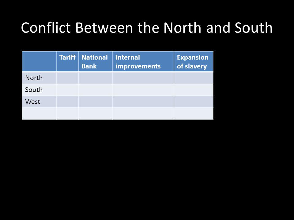 Conflict Between the North and South