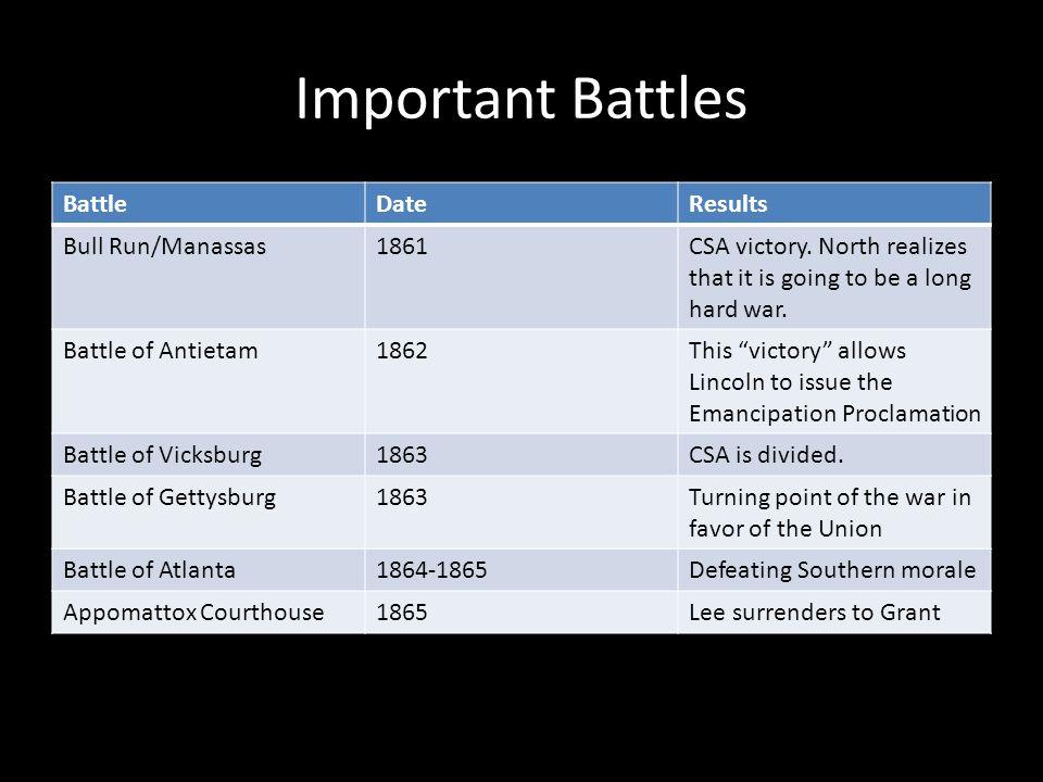 Important Battles Battle Date Results Bull Run/Manassas 1861
