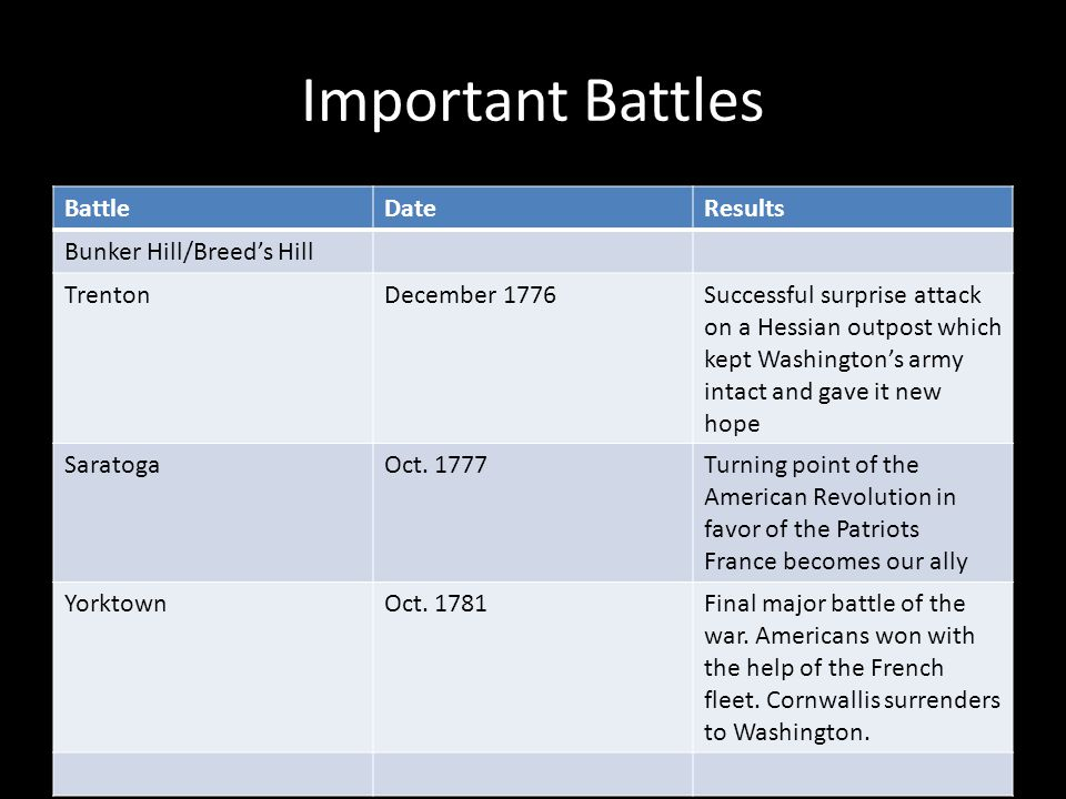 Important Battles Battle Date Results Bunker Hill/Breed's Hill Trenton