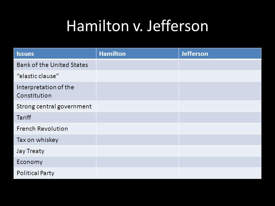 Hamilton v. Jefferson Issues Hamilton Jefferson