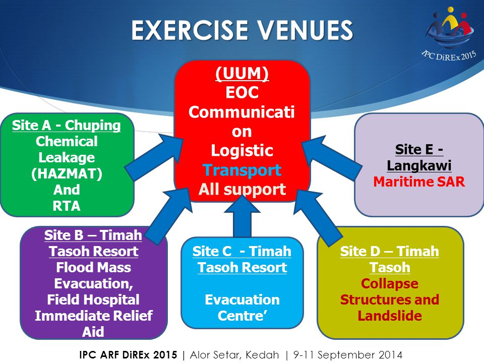 EXERCISE VENUES (UUM) EOC Communication Logistic Transport All support