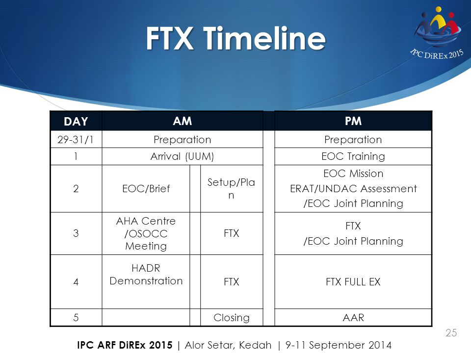 FTX Timeline LUNCH DAY AM PM 29-31/1 Preparation 1 Arrival (UUM)