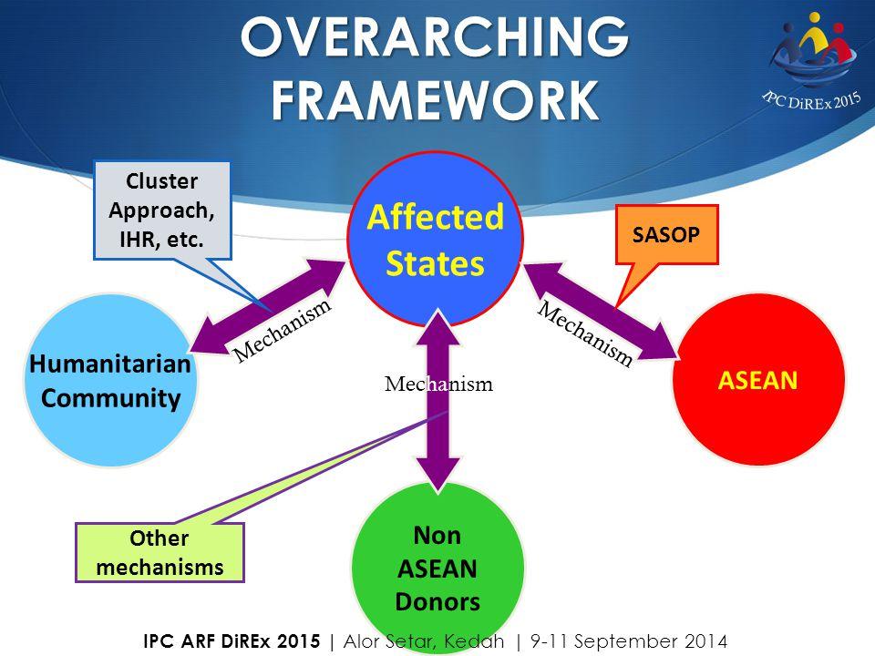Cluster Approach, IHR, etc.