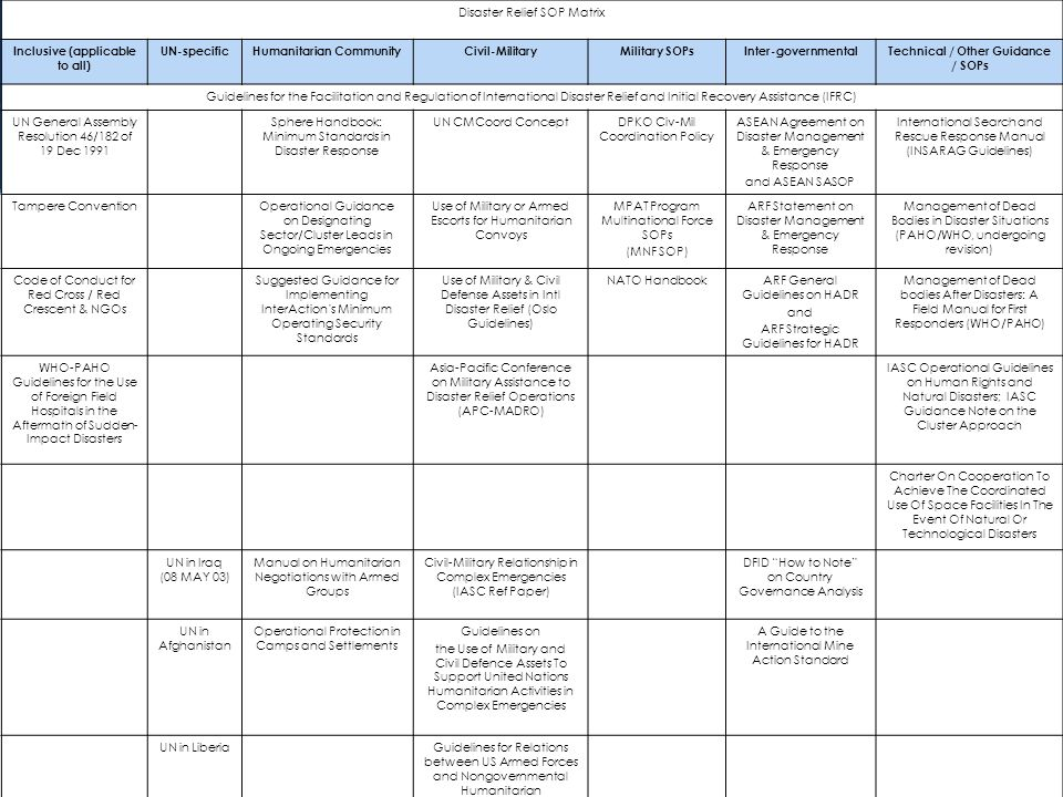 7 Disaster Relief SOP Matrix Inclusive (applicable to all) UN-specific