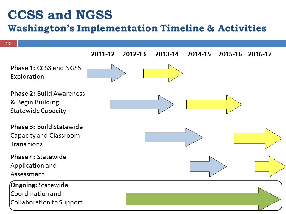 CCSS and NGSS Washington's Implementation Timeline & Activities
