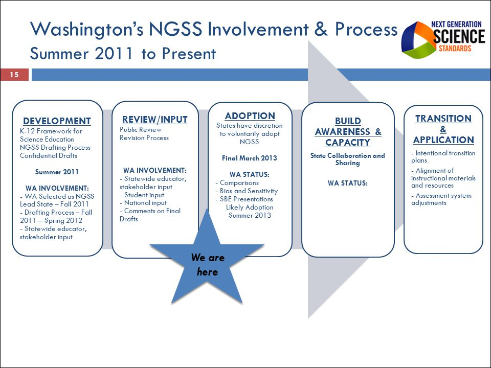 Washington's NGSS Involvement & Process Summer 2011 to Present