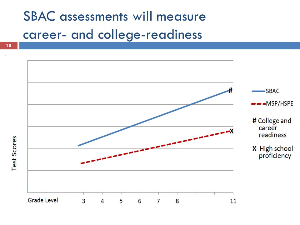 SBAC assessments will measure career- and college-readiness