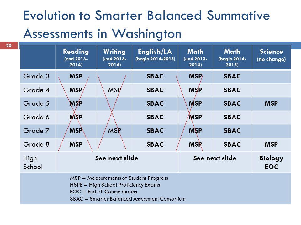 Evolution to Smarter Balanced Summative Assessments in Washington