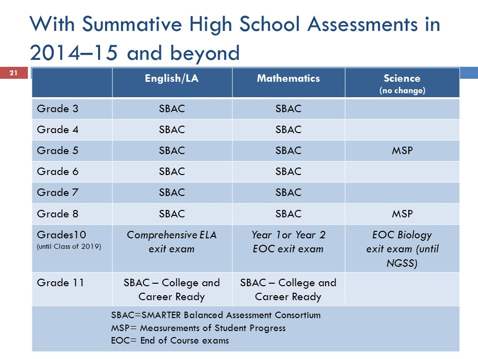 With Summative High School Assessments in 2014–15 and beyond