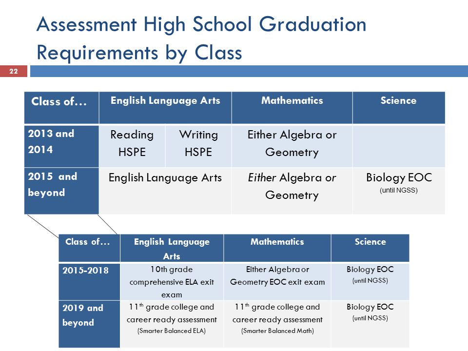 Assessment High School Graduation Requirements by Class