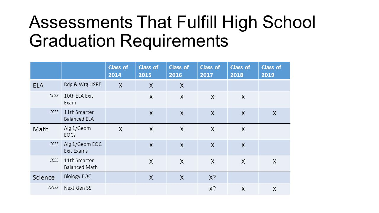 Assessments That Fulfill High School Graduation Requirements