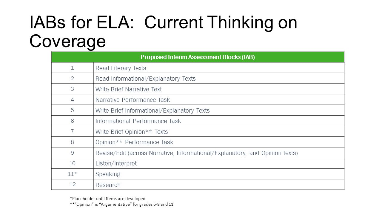 IABs for ELA: Current Thinking on Coverage
