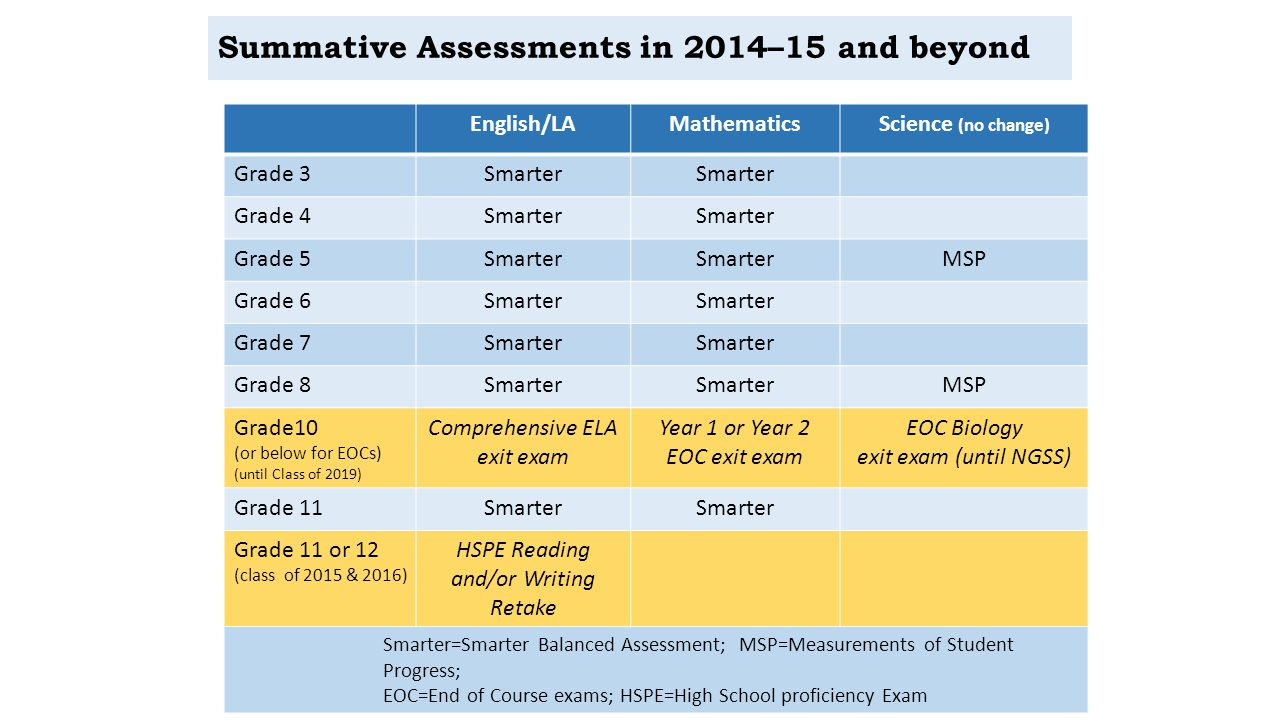 Summative Assessments in 2014–15 and beyond