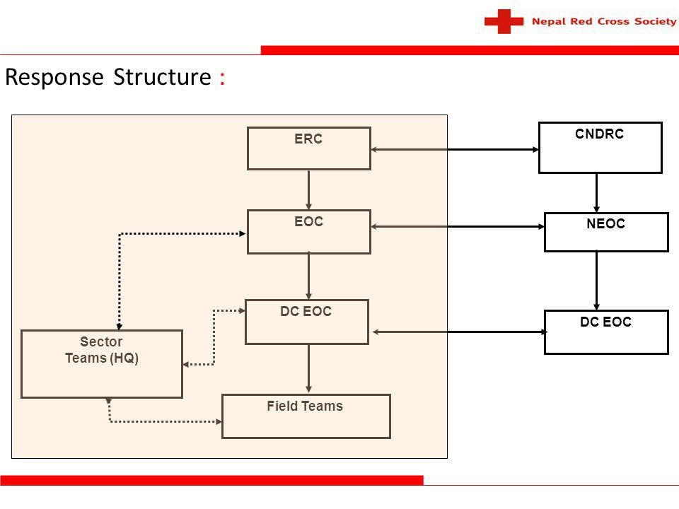 Response Structure : CNDRC ERC EOC NEOC DC EOC Sector Teams (HQ)