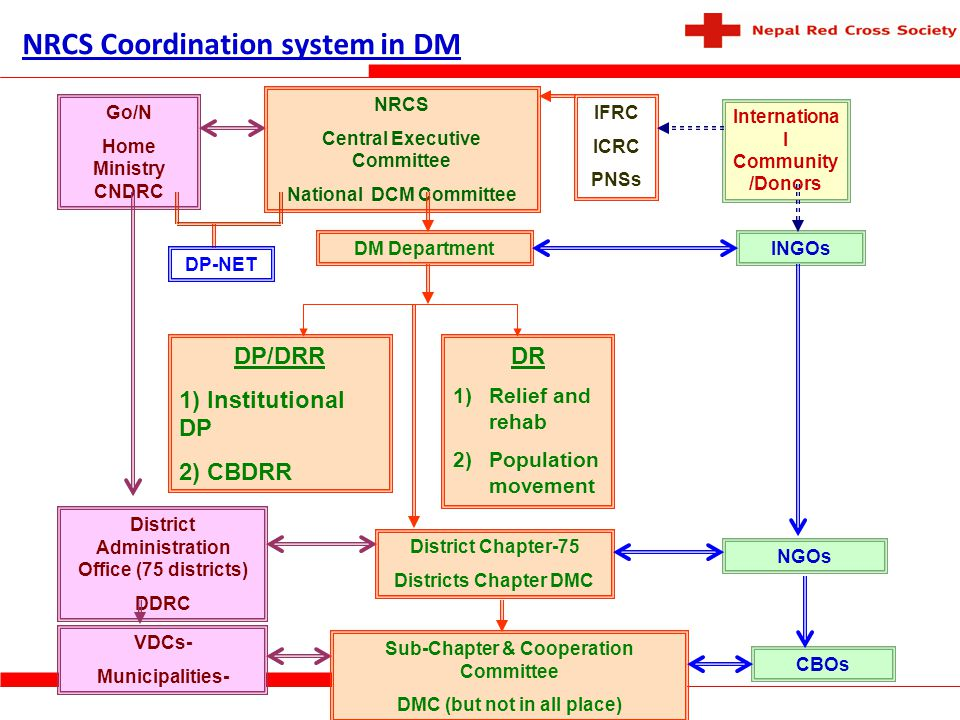 NRCS Coordination system in DM