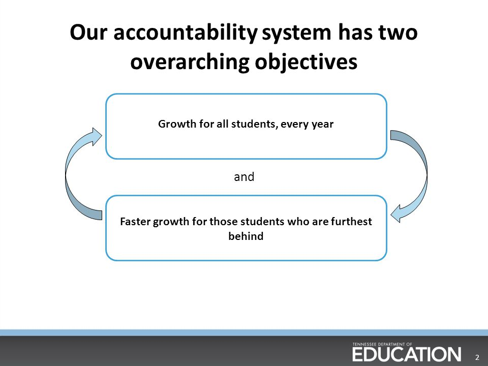 Our accountability system has two overarching objectives
