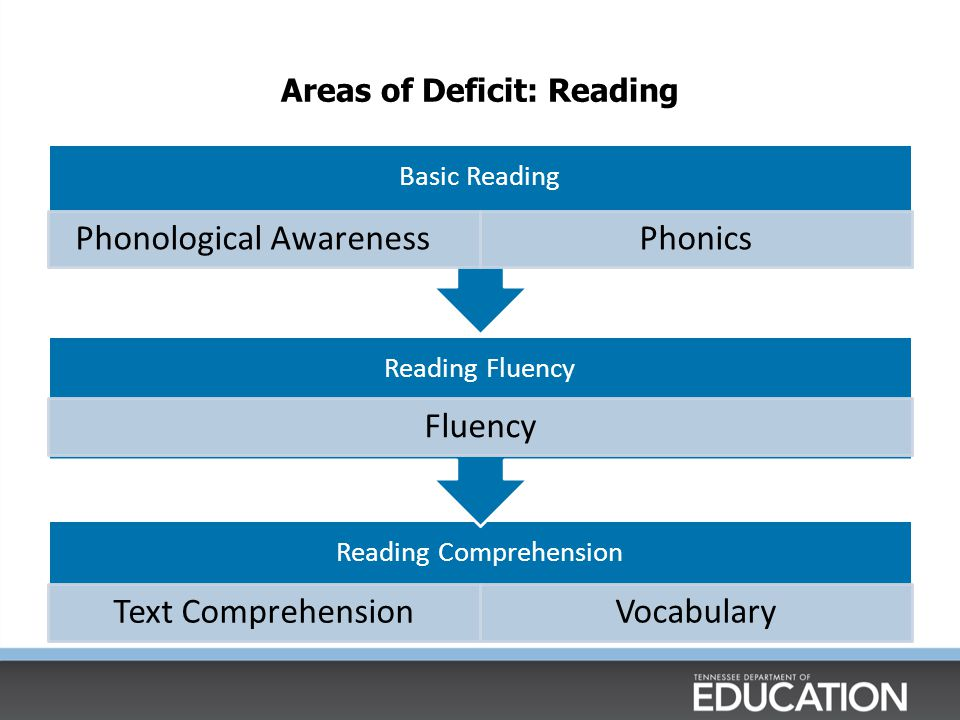 Areas of Deficit: Reading