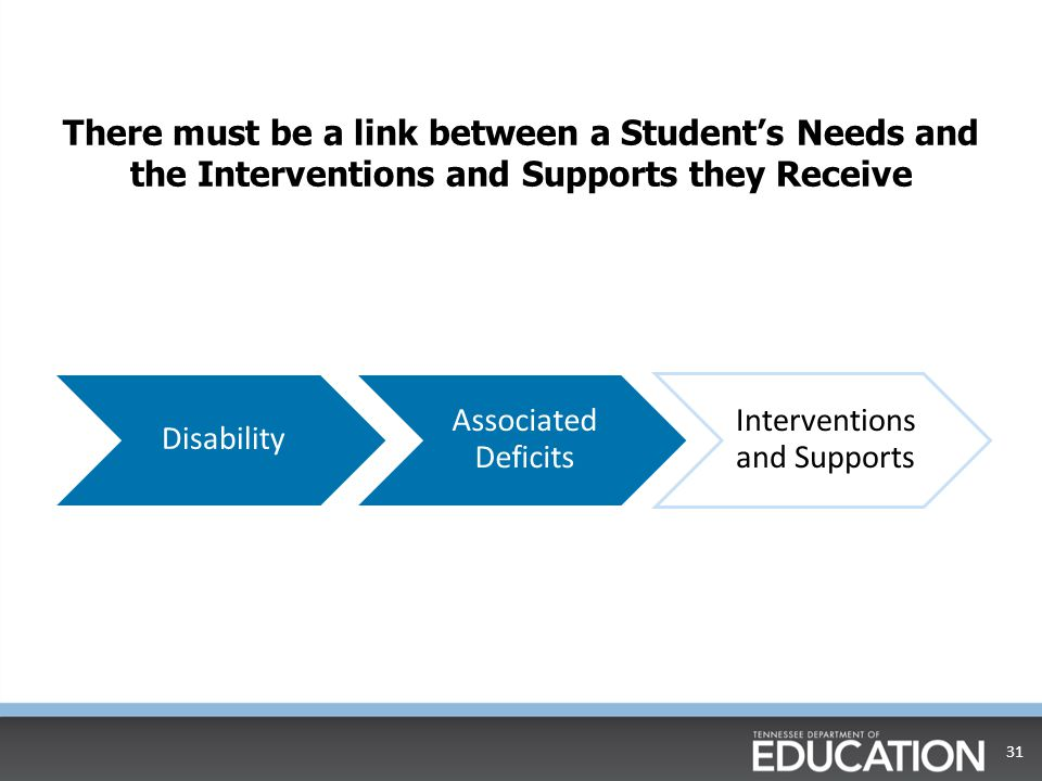 Interventions and Supports