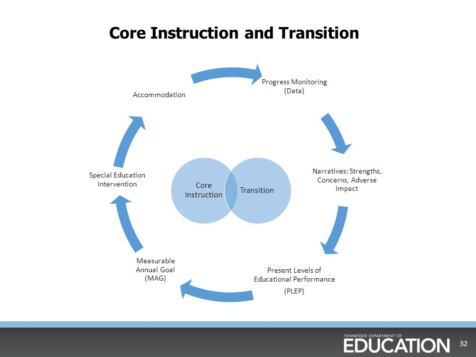 Core Instruction and Transition