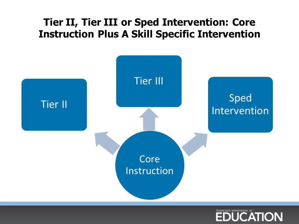 Tier III Sped Intervention Tier II Core Instruction