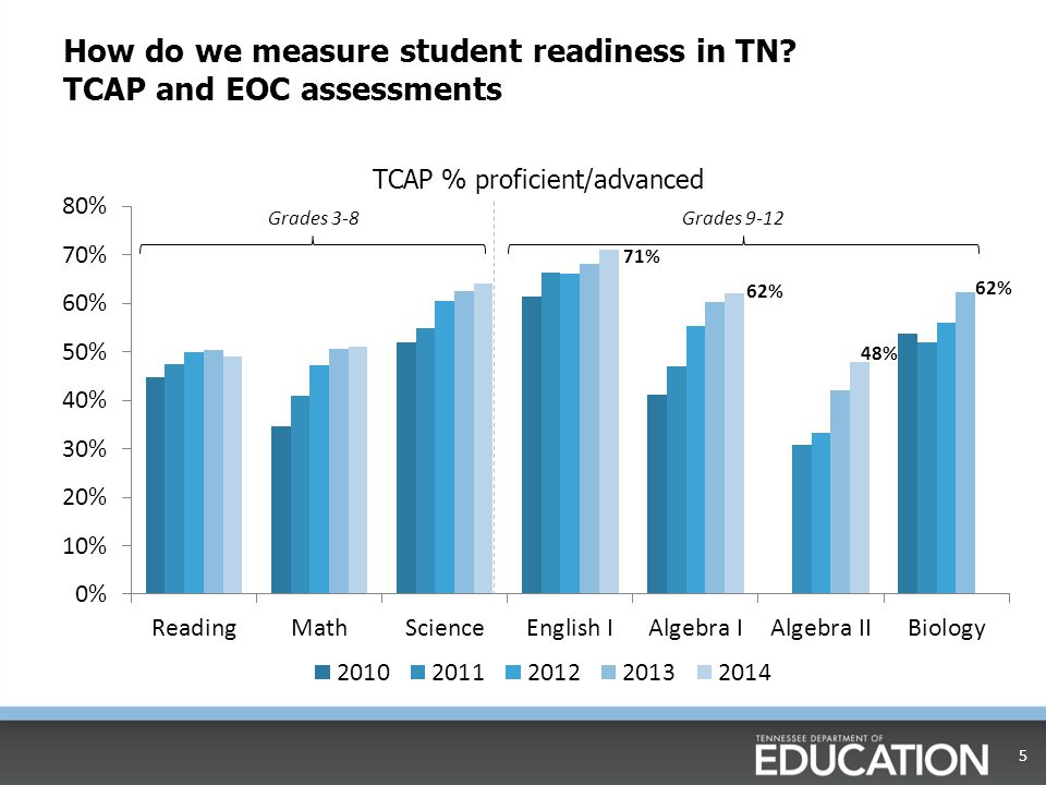 How do we measure student readiness in TN TCAP and EOC assessments