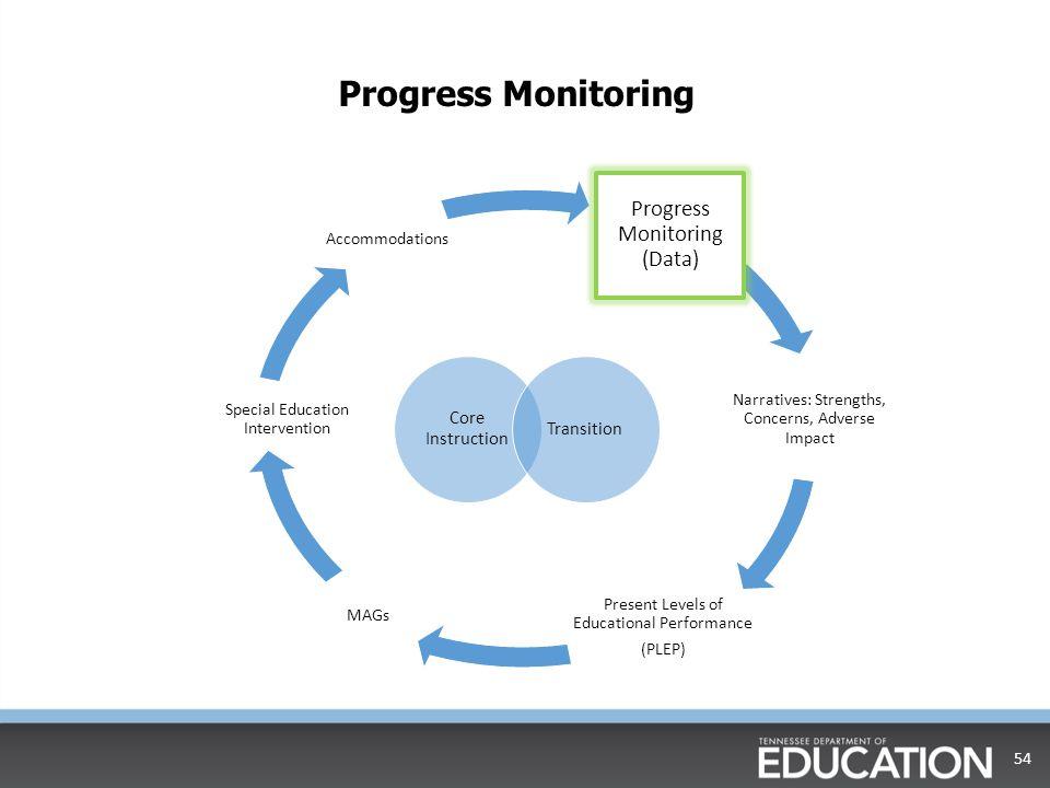 Progress Monitoring Progress Monitoring (Data) Core Instruction