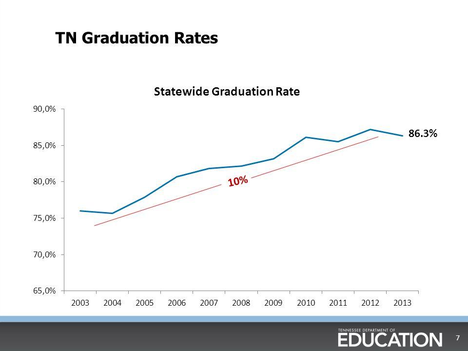 TN Graduation Rates 86.3% 10%