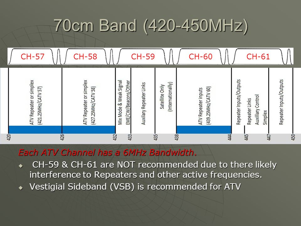 70cm Band (420-450MHz) Each ATV Channel has a 6MHz Bandwidth.