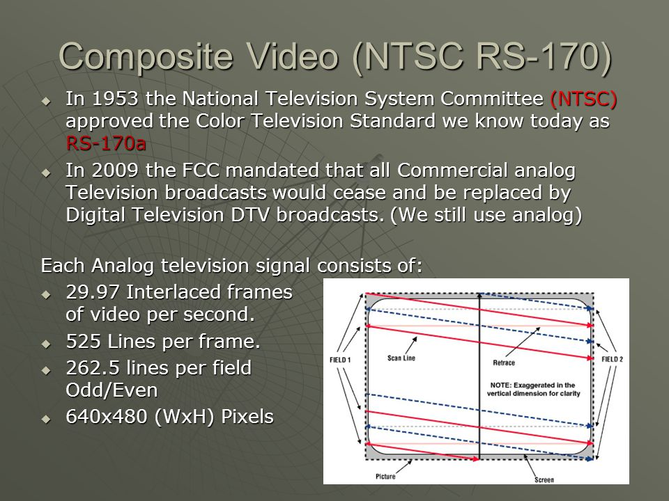 Composite Video (NTSC RS-170)