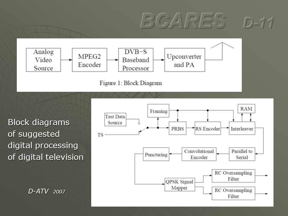BCARES D-11 Block diagrams of suggested digital processing