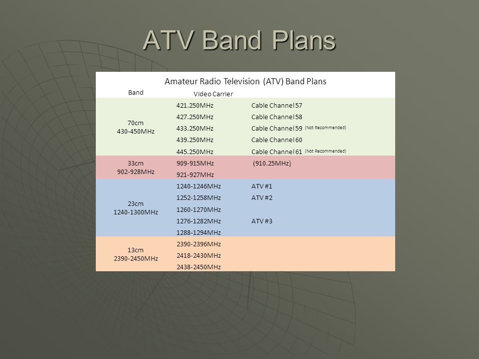 Amateur Radio Television (ATV) Band Plans