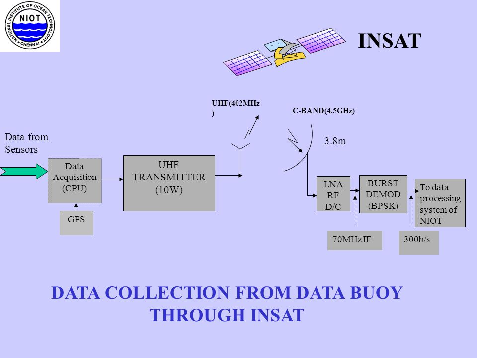 DATA COLLECTION FROM DATA BUOY THROUGH INSAT