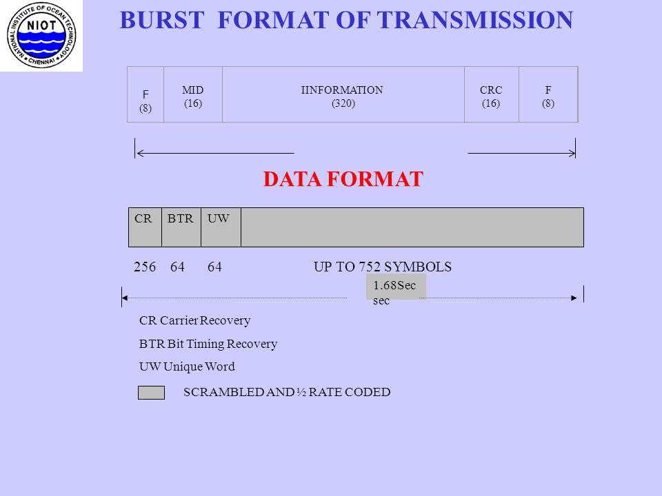 BURST FORMAT OF TRANSMISSION