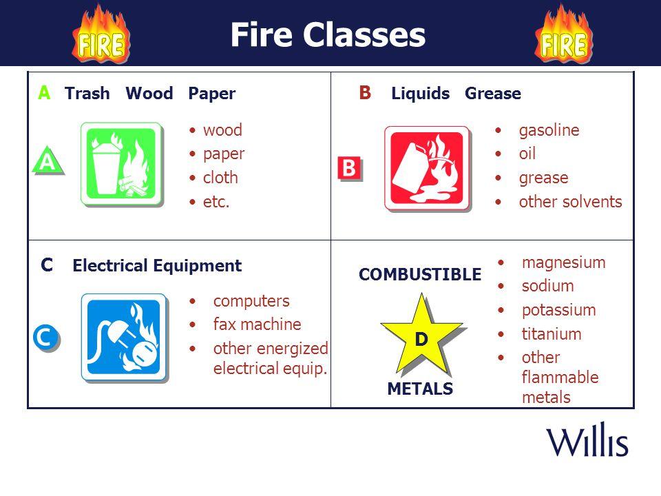 Fire Classes A Trash Wood Paper B Liquids Grease