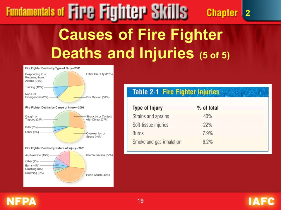 Causes of Fire Fighter Deaths and Injuries (5 of 5)