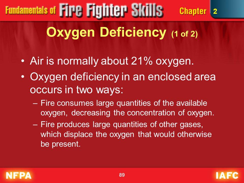 Oxygen Deficiency (1 of 2)