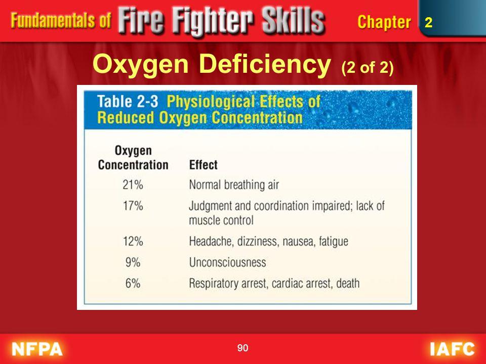 Oxygen Deficiency (2 of 2)