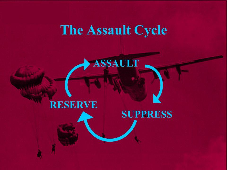 The Assault Cycle ASSAULT SUPPRESS RESERVE