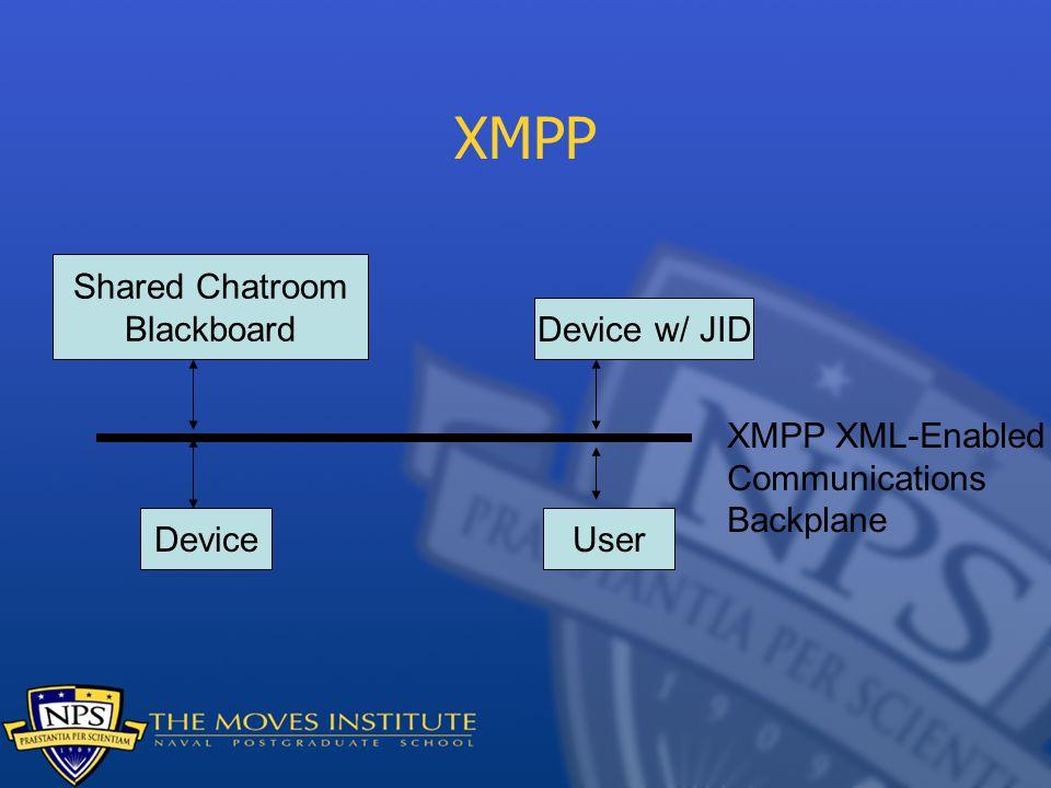 XMPP Shared Chatroom Blackboard Device w/ JID XMPP XML-Enabled