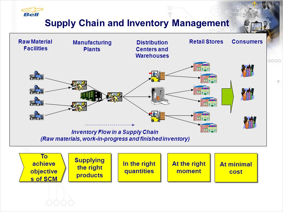 Supply Chain and Inventory Management
