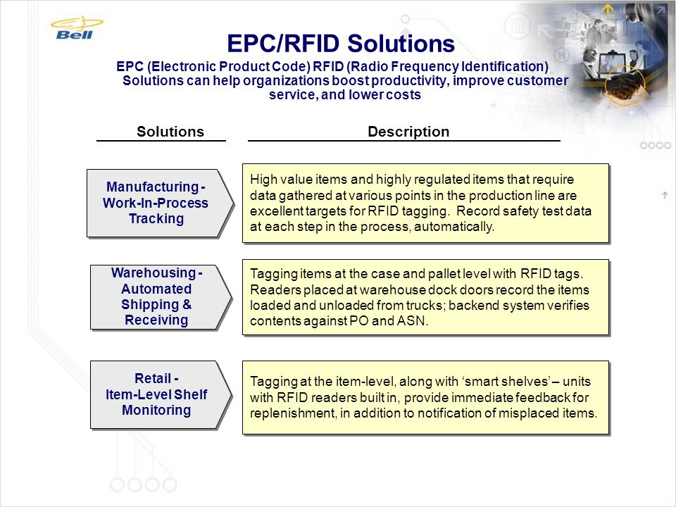 EPC/RFID Solutions Solutions Description