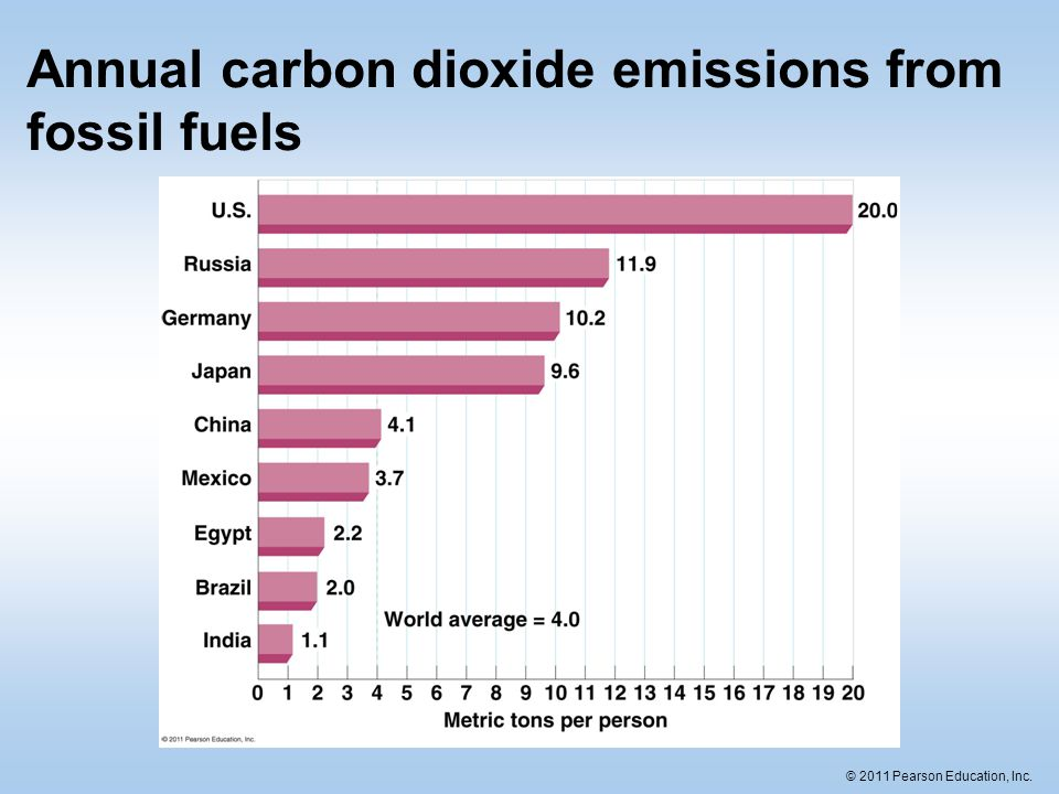 Annual carbon dioxide emissions from fossil fuels