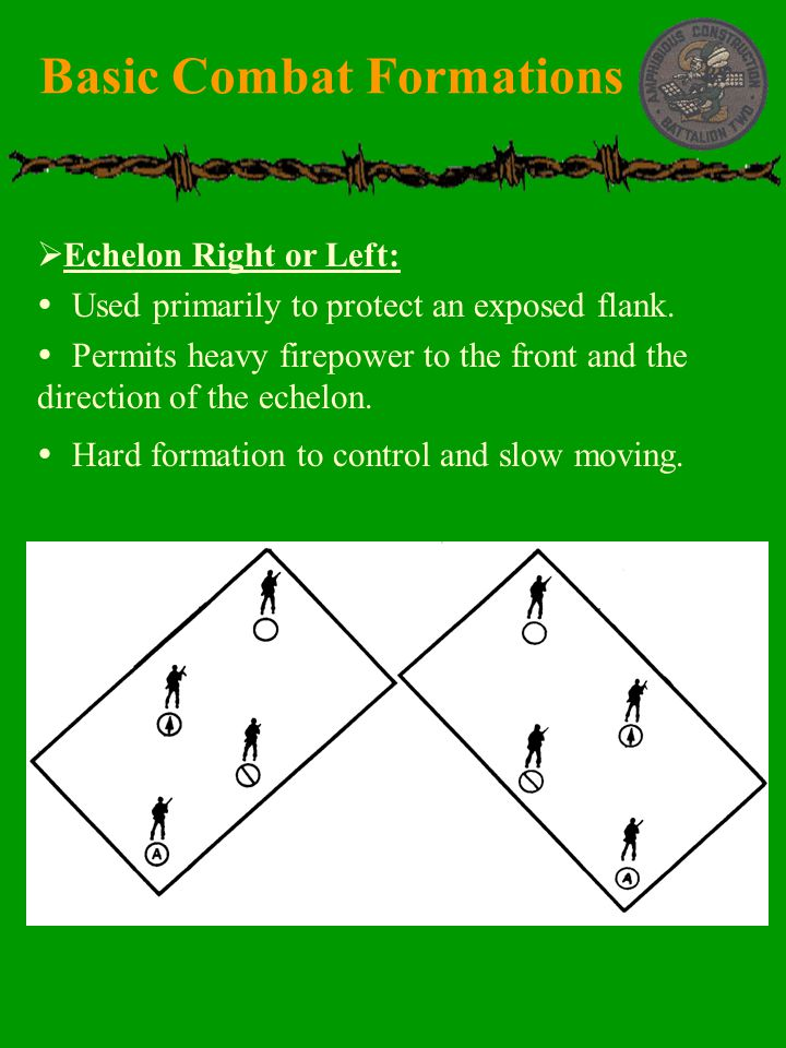 Basic Combat Formations