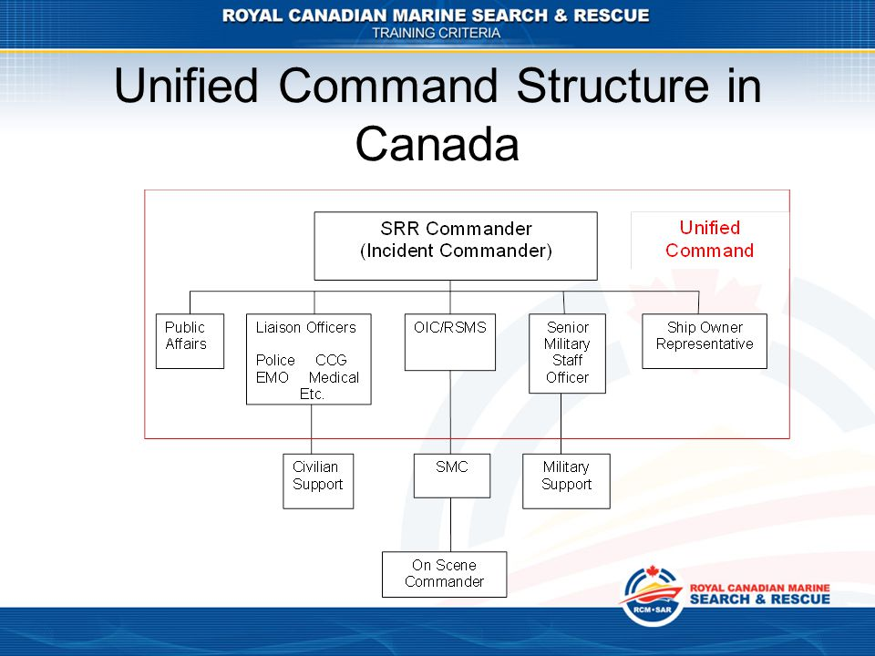 Unified Command Structure in Canada
