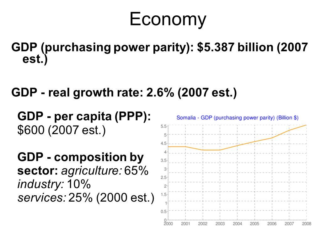 Economy GDP (purchasing power parity): $5.387 billion (2007 est.) GDP - real growth rate: 2.6% (2007 est.)