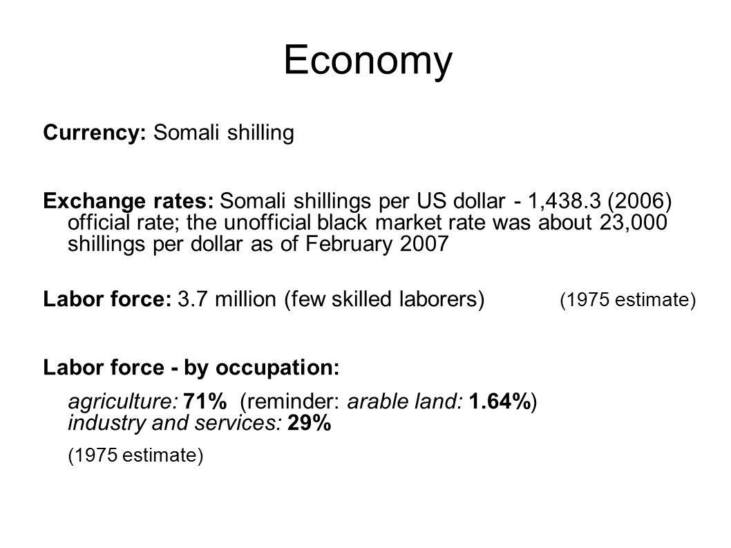 Economy Currency: Somali shilling