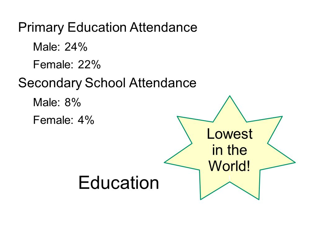 Education Lowest in the World! Primary Education Attendance