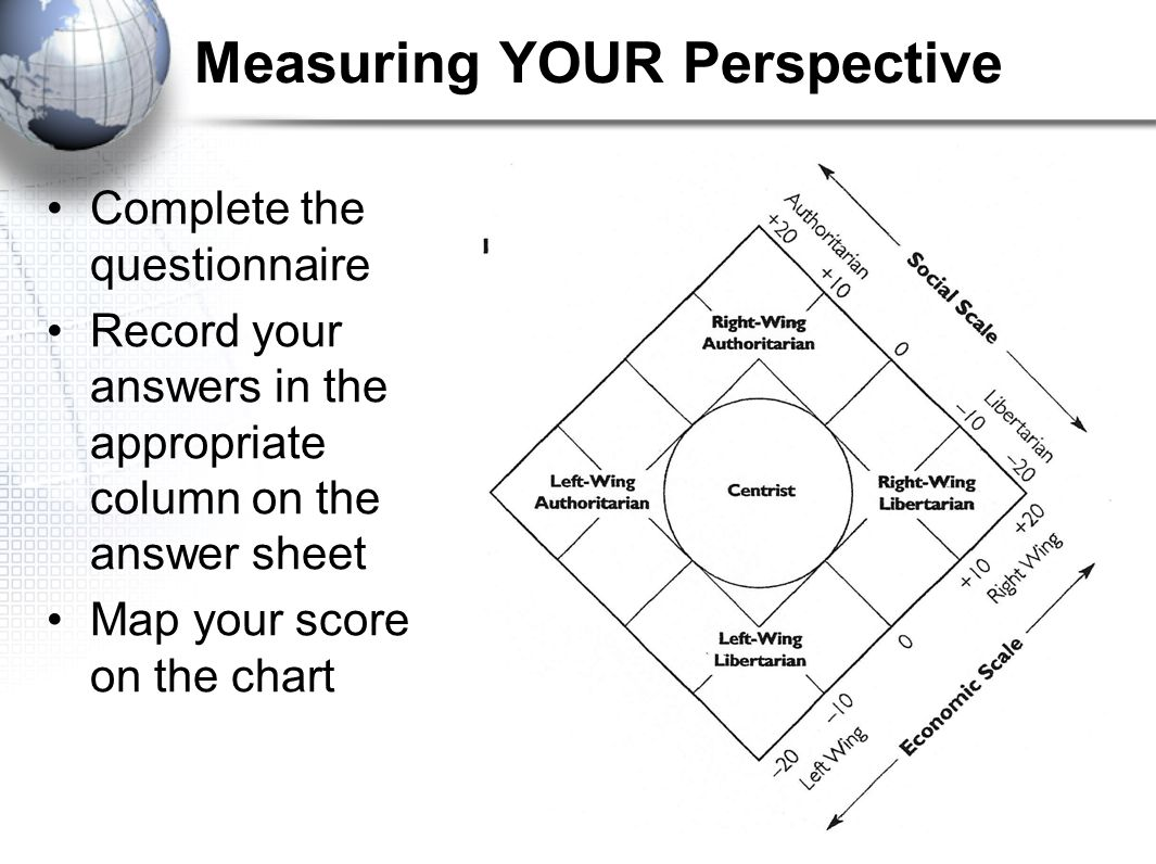 Measuring YOUR Perspective
